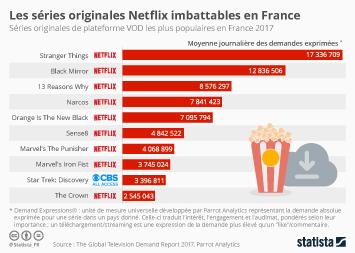 Infographie - Netflix imbattable en France
