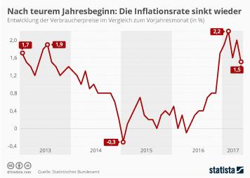 Infografik - Nach teurem Jahresbeginn: Die Inflationsrate sinkt wieder