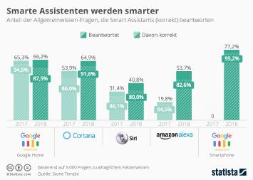 Infografik - Allgemeinwissen von Smart Assistants