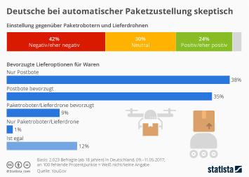 Infografik - Einstellung zur Paketlieferung durch Roboter und Drohnen