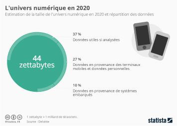 Infographie - L'univers numérique en 2020