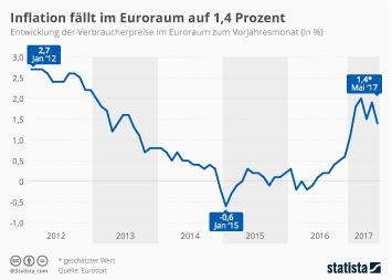 Infografik - Inflation fällt im Euroraum auf 1,4 Prozent