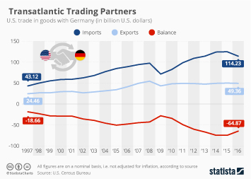 Infographic - U.S. trade in goods with Germany