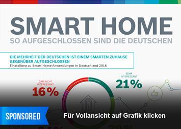Infografik: Smart Home – So aufgeschlossen sind die Deutschen | Statista