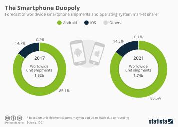 Infographic - Smartphone platform market share forecast