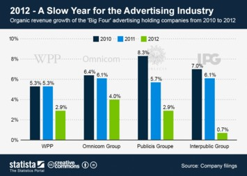 Infographic - 2012 - A Slow Year for the Advertising Industry
