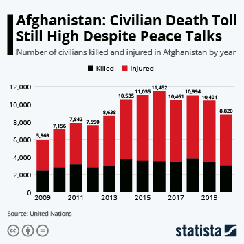 Infographic: Civilian Casualties in Afghanistan are Mounting | Statista