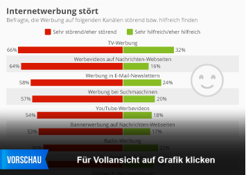 Infografik: Internetwerbung stört | Statista