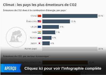 Infographie: Climat : les pays les plus émetteurs de CO2 | Statista