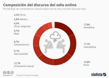 Infografía: El discurso del odio se ceba con la procedencia y religión | Statista