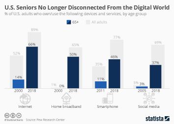 Infographic: U.S. Seniors No Longer Disconnected From the Digital World | Statista