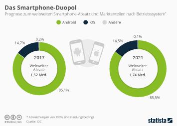 Infografik - Marktanteil Smartphone Betriebssysteme