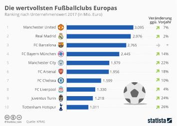 Infografik - Die wertvollsten Fußballclubs Europas