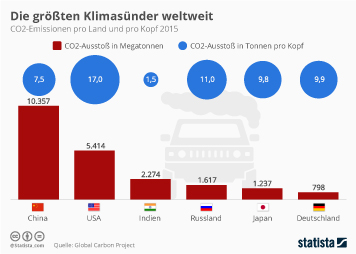 Infografik: USA haben den höchsten CO2-Ausstoß pro Kopf | Statista