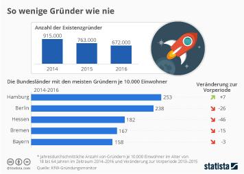 Infografik: So wenige Gründer wie nie  | Statista