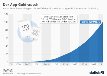 Infografik: Der App-Goldrausch | Statista
