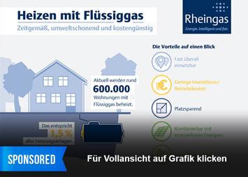 Link zu Heizen mit Flüssiggas – Zeitgemäß, umweltschonend und kostengünstig Infografik