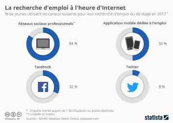 Infographie: La recherche d'emploi à l'heure d'Internet | Statista