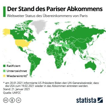Infografik: Der Stand des Pariser Abkommens | Statista