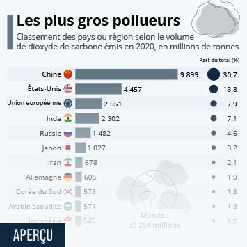 Infographie: Les plus gros émetteurs de CO2 au monde | Statista