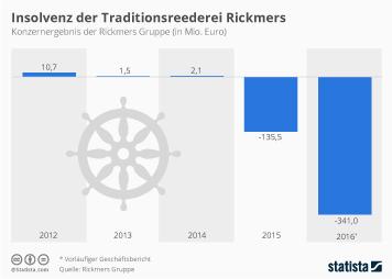 Insolvenz der Traditionsreederei Rickmers