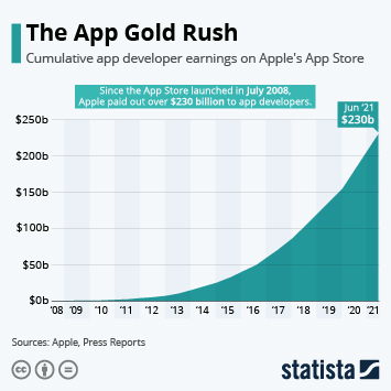 Infographic - Developer earnings Apple App Store