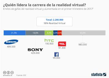 Infografía: Samsung lidera el mercado de realidad virtual en 2017 | Statista