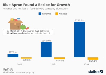 Infographic - Blue Apron revenue and loss