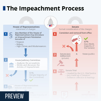 Infographic: What an Impeachment Would Look Like | Statista
