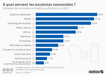 Infographie: À quoi servent les enceintes connectées ? | Statista