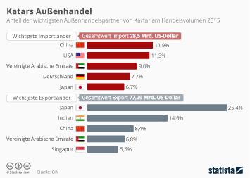Infografik: Katars Außenhandel | Statista