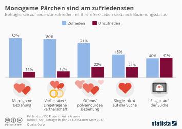 Infografik - Umfrage zum Sexleben Monogame Pärchen sind am zufriedensten