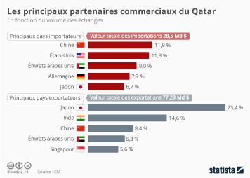 Infographie - Les principaux partenaires commerciaux du Qatar