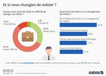 Infographie: Et si vous changiez de métier ?  | Statista