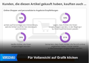 Infografik: Kunden, die diesen Artikel gekauft haben, kauften auch … | Statista