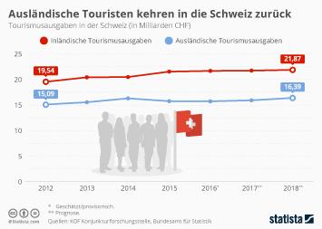 Link zu Tourismus in der Schweiz Infografik - Ausländische Touristen kehren in die Schweiz zurück Infografik