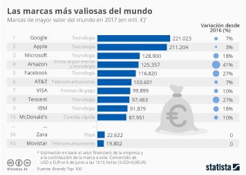 Infografía: Google, de nuevo la marca de mayor valor del mundo | Statista