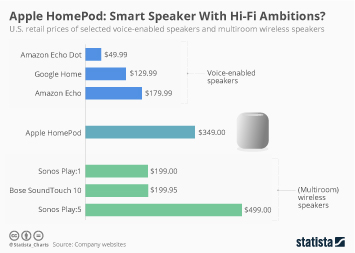 Infographic - Apple HomePod price comparison