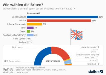 Infografik: Wie wählen die Briten? | Statista