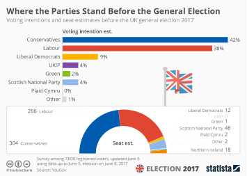 Infographic - Conservative Still in the Lead Shortly Before the General Election