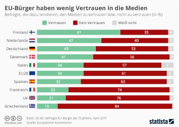 Infografik - Medienvertrauen in der EU