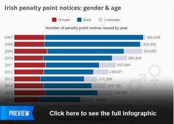 Infographic - Irish penalty point notices: gender & age