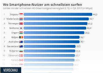 Infografik - Die schnellsten LTE-Netze der Welt