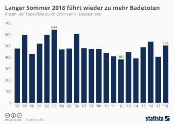 Langer Sommer 2018 führt wieder zu mehr Badetoten