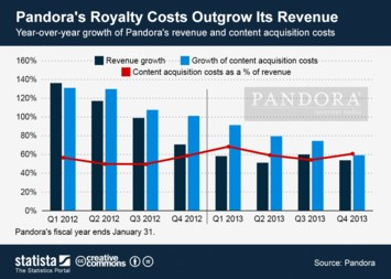 Pandora's Royalty Costs Outgrow Its Revenue