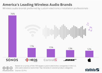 Infographic - Leading Wireless Audio Brands