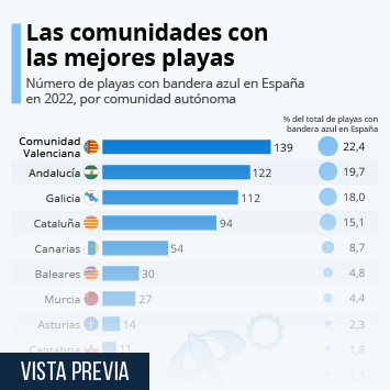 Infografía: ¿Dónde encontrar las mejores playas de España? | Statista