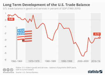 Infographic: Long Term Development of the U.S. Trade Balance | Statista