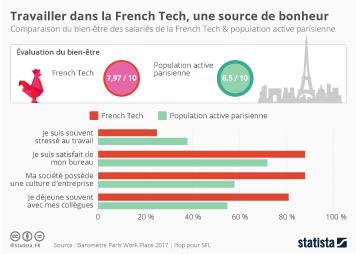 Infographie - Travailler dans la French Tech, une source de bonheur