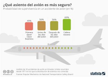 Infografía: Los asientos del avión más seguros  | Statista